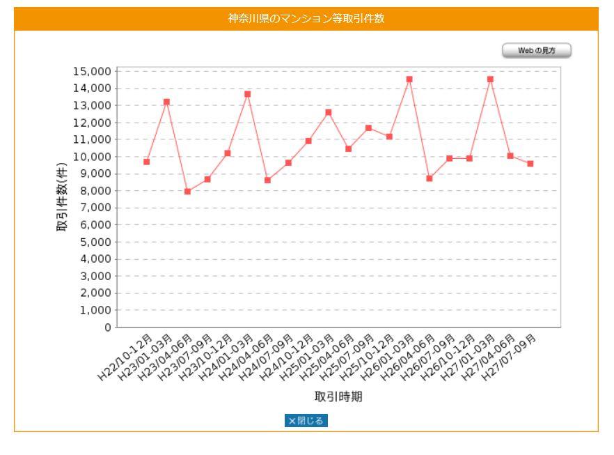 神奈川県のマンション等取引件数